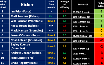 Western Force kicker Ian Prior takes the crown for the Super Rugby AU's Most Valuable Kicker for the Month of July.