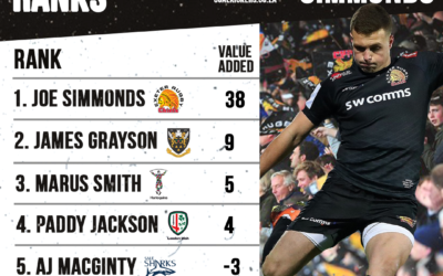 SIMMONDS ON TOP FOR EXETER IN ROUND 2 OF THE GALLAGHER PREMIERSHIP