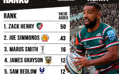 Leicester Tigers fly half Zack Henry takes the MVK for December